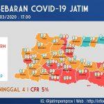 Pasien Positif Corona di Jawa Timur, Naik 10 Kali Lipat