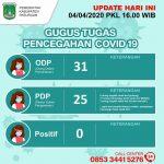 Satgas Covid-19 Kabupaten Pasuruan: Belum Ada yang Positif Terinfeksi