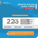 Per 9 April, Pasien Corona Sembuh di Jawa Timur Capai 57 Orang