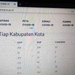 Soal Jumlah Pasien Positif Covid-19, Pemkab Nganjuk Beda Data dengan Pemprov Jatim