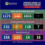 Positif Corona di Gresik Tembus 156 Kasus, Sembuh 14, dan Meninggal 16 Orang