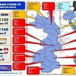 Bertambah 27 Kasus, Total Positif Covid-19 di Gresik 94 Orang