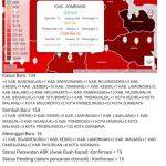 Sehari Tambah 16 Kasus Positif Corona di Jombang, Total Jadi 93 Orang