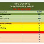 Sehari Jelang New Normal di Ngawi, Kasus Positif Corona Terus Naik