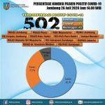 Positif Covid-19 di Jombang Melambung Tinggi, Dewan: Evaluasi untuk Pemkab