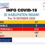 Kasus Covid-19 di Ngawi Bertambah, Warga Diimbau Tetap Patuhi Prokes