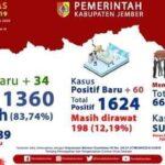 Kasus Positif Baru di Jember Melonjak 60 Orang dalam Sehari, 6 Kecamatan Zona Merah